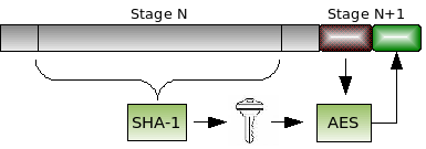 Diagram of hashing and then decrypting